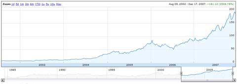 apple 5 year stock chart