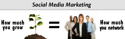 With social media marketing, growth equals how much you network and build relationships