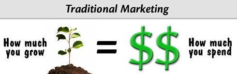 With traditional marketing, growth equals how much you spend