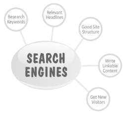 blogs and search engines